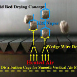 Witte vertical airflow engineering