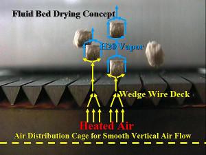 Witte vertical airflow engineering